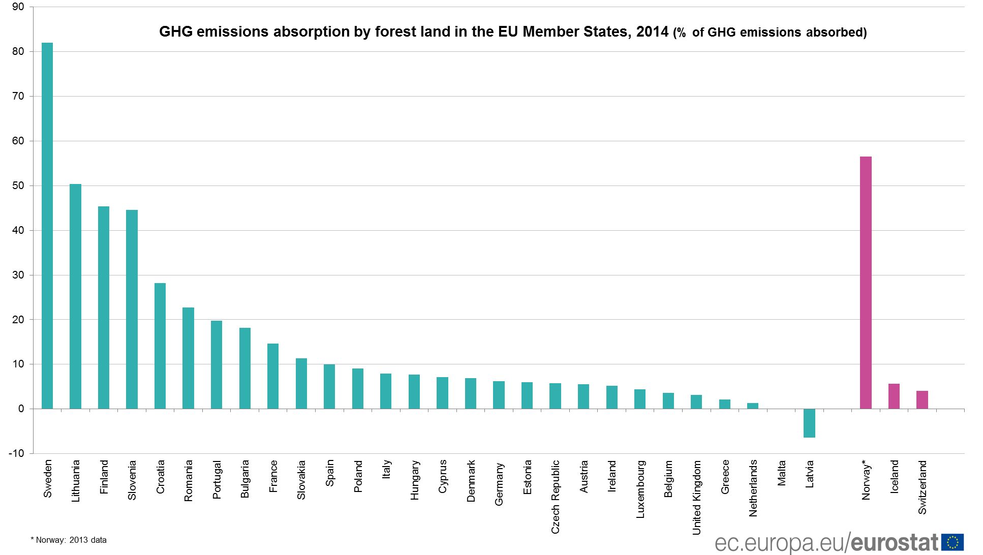 GHG emissions absortion by forest land in the EU, 2014