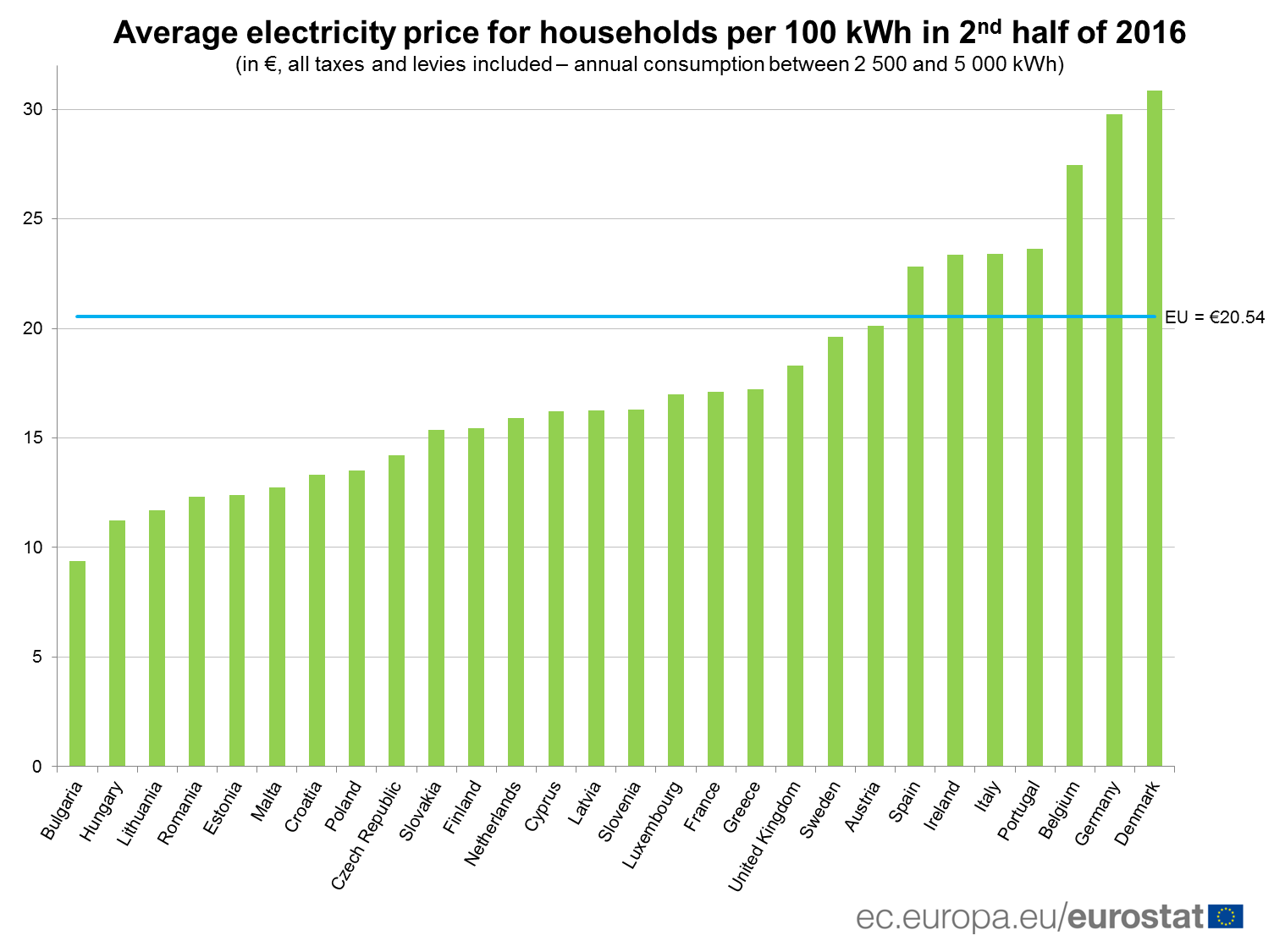 Average electricity price for households per 100 kWh in 2nd half of 2016