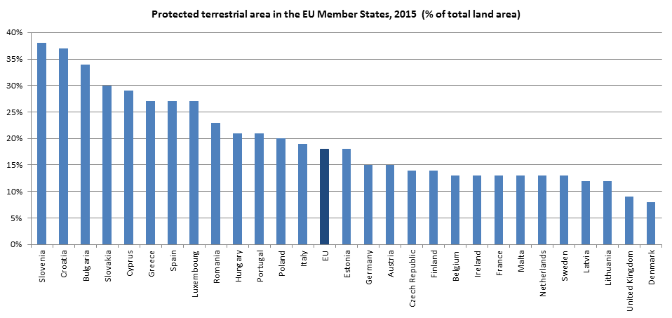 Protected terrestrial area in the EU MS, 2015 (% of total area)