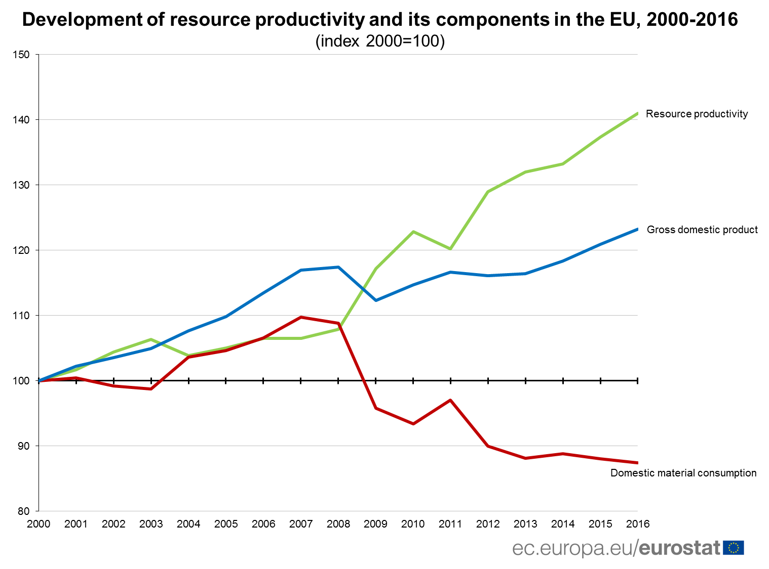 Development of ressource productivity in the EU, 2000-2016