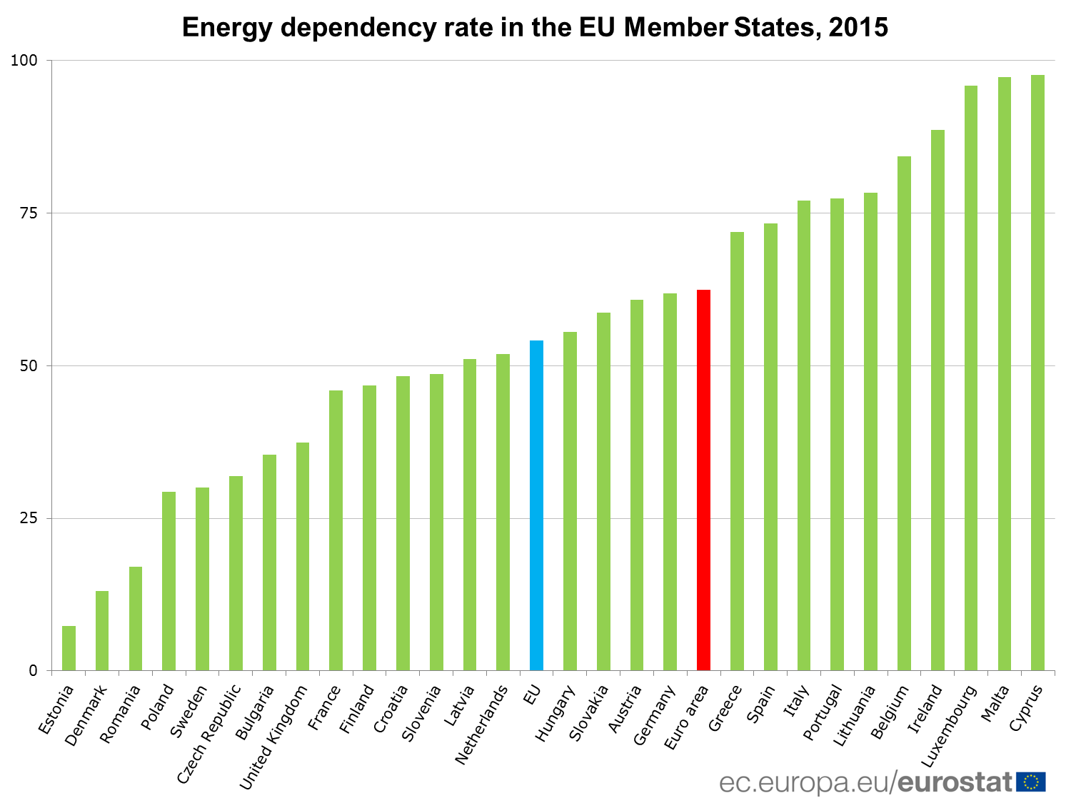 Energy dependency rate in the EU Member States, 2015