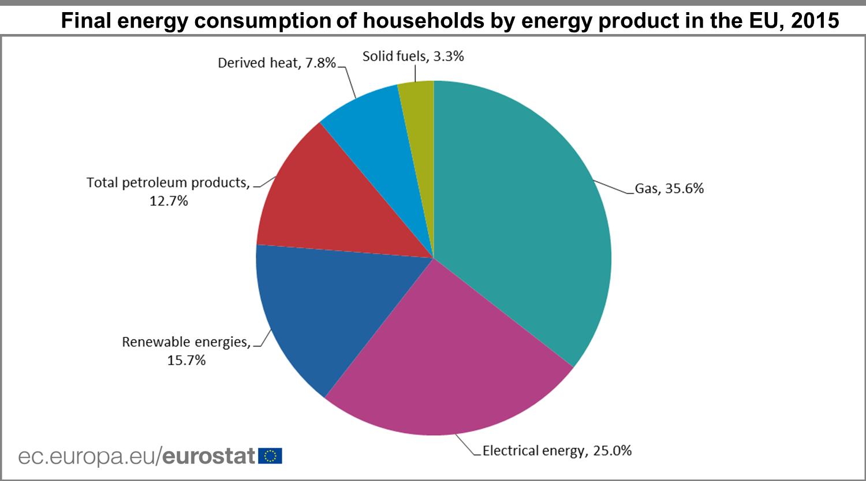 Uk Natural Gas Consumption