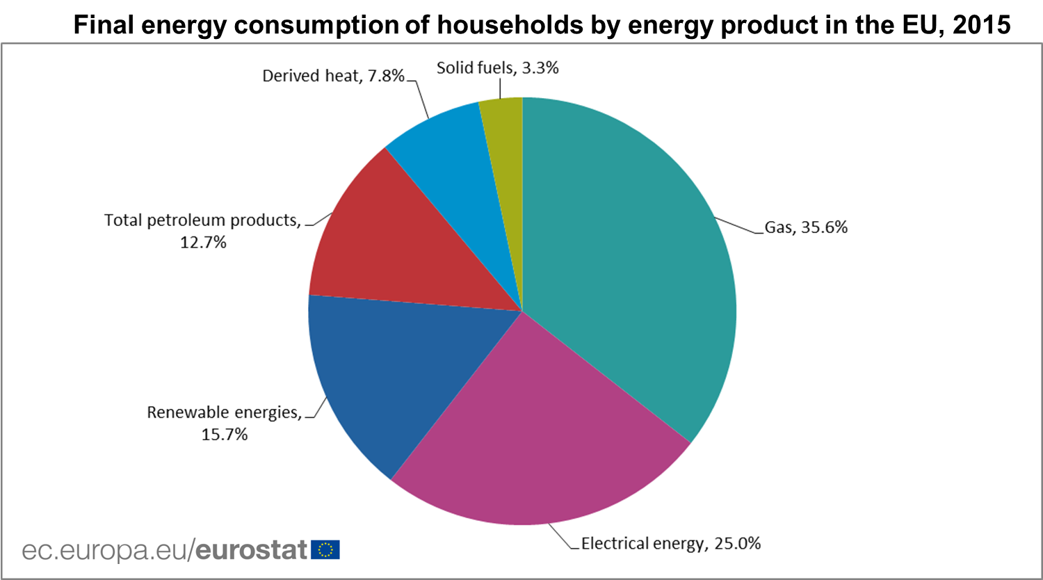 Final Energy Consumption Of Households By Energy Product, 2015 .