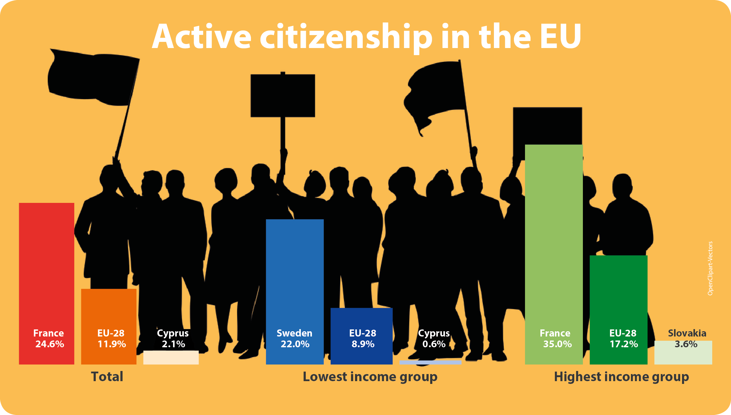 Infographic: Active citizenship in the EU