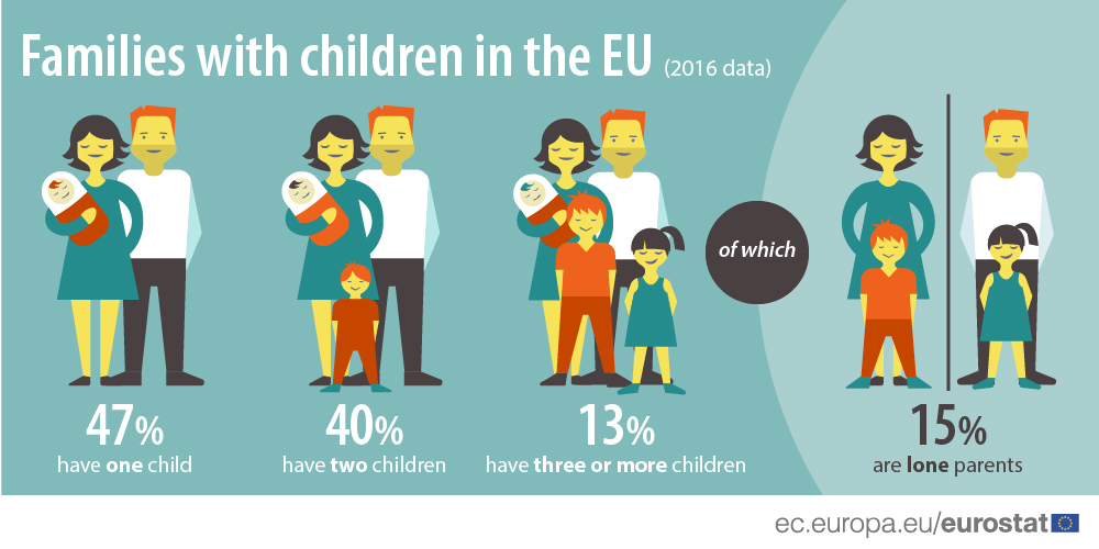 Infographic: Families wiht children in the EU (2016)