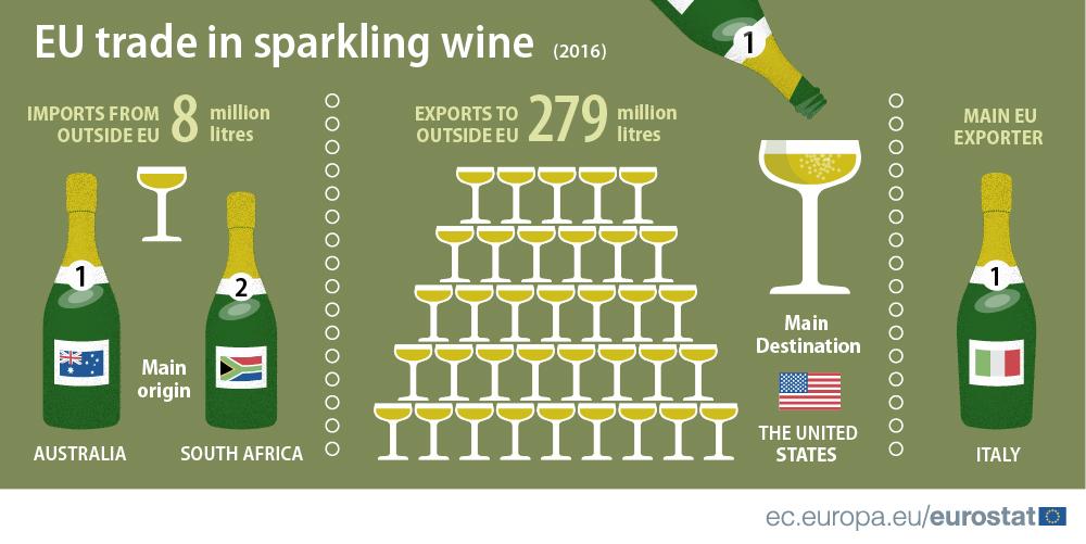 Trade in sparkling wine