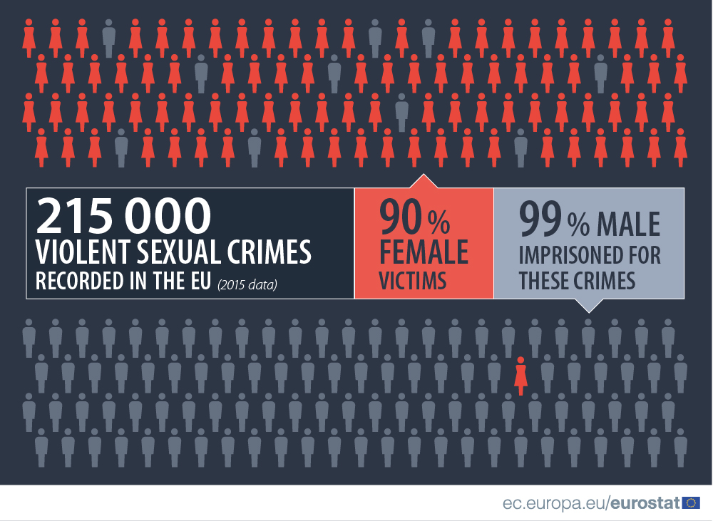 Infographic: Violent sexual crimes recorded in the EU, 2015