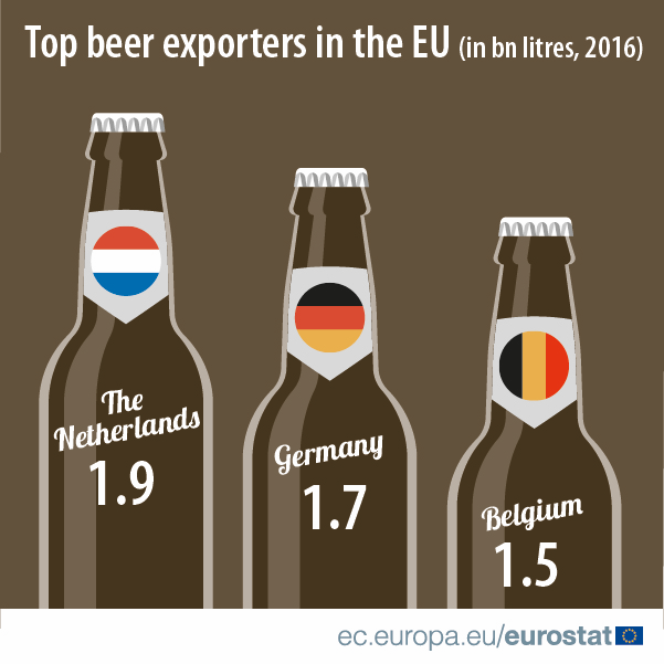 Top beer exporters in the EU, 2016