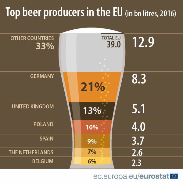 Infographic: Top beer producers in the EU, 2016