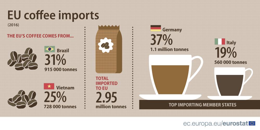 Infographic: EU coffee imports, 2016
