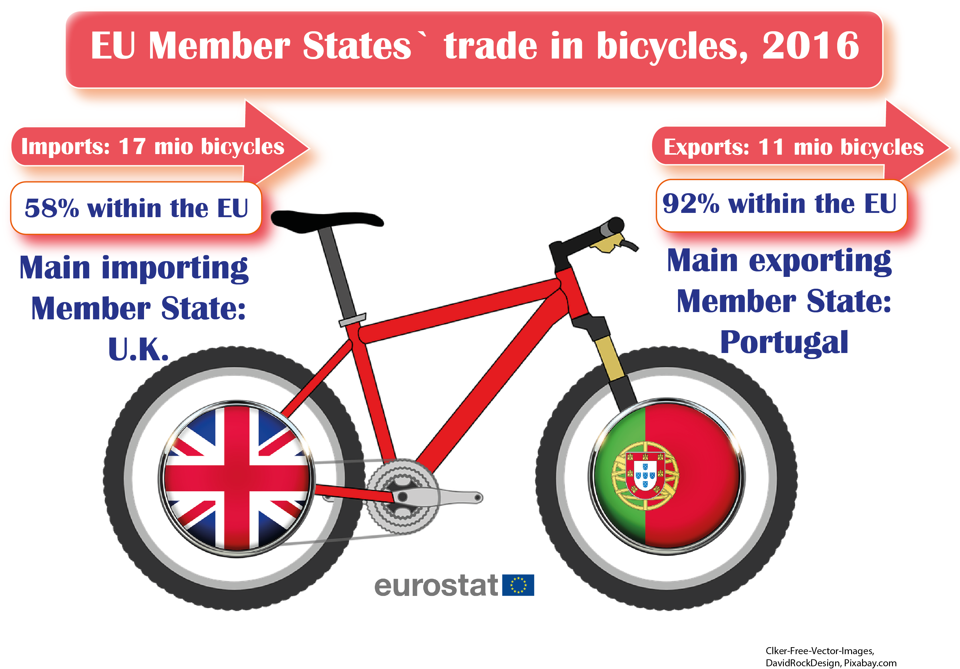 EU Member States´trade in bicycles, 2016
