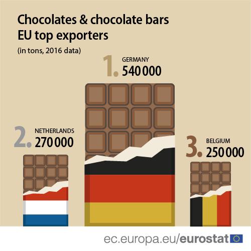 Infographic: Chocolates and chocolate bars - EU top exporters, 2016