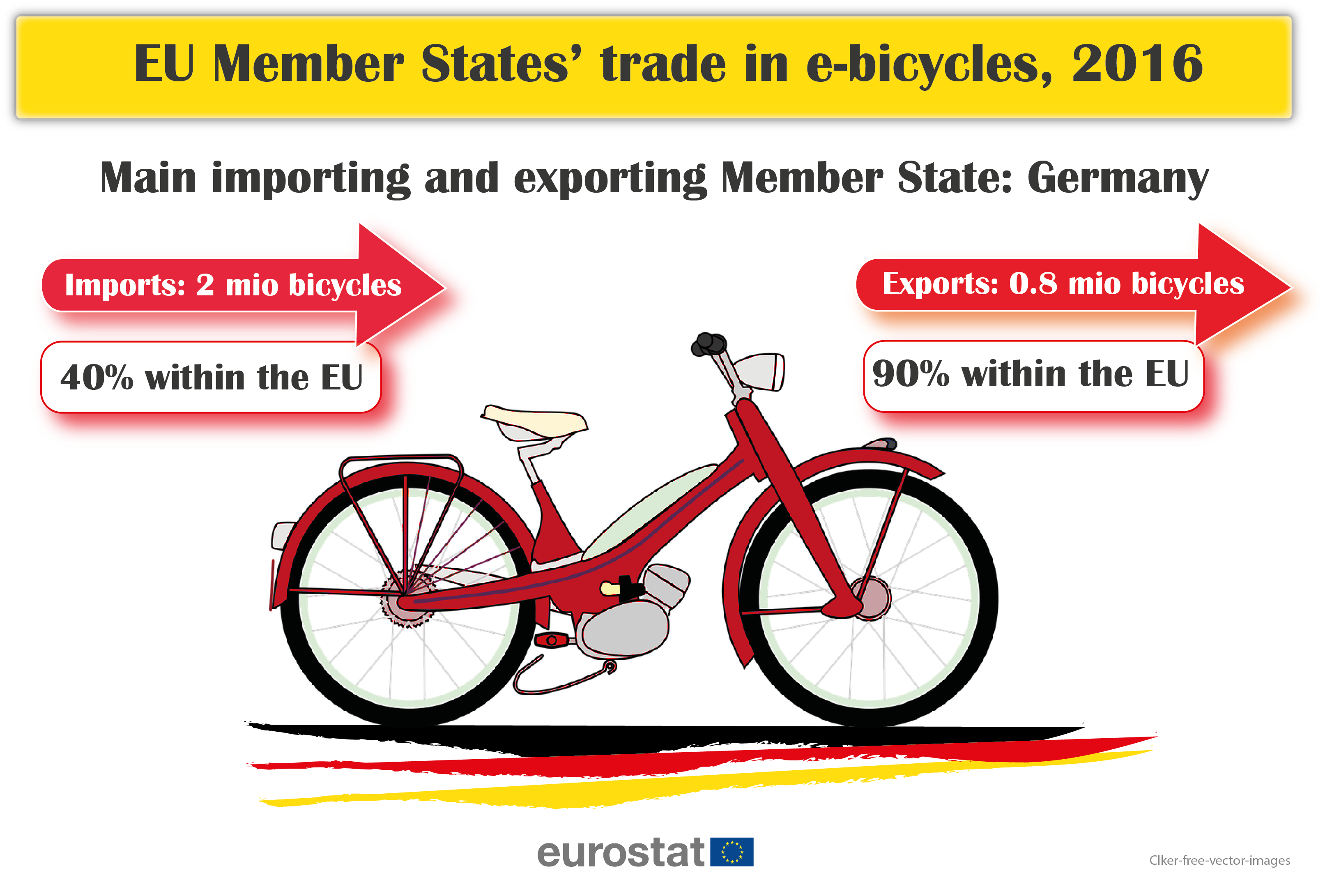 EU Member States´trade in e-bicycles, 2016