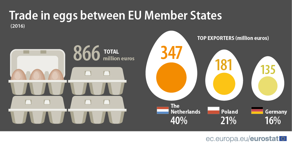 Trade in eggs between EU Member States