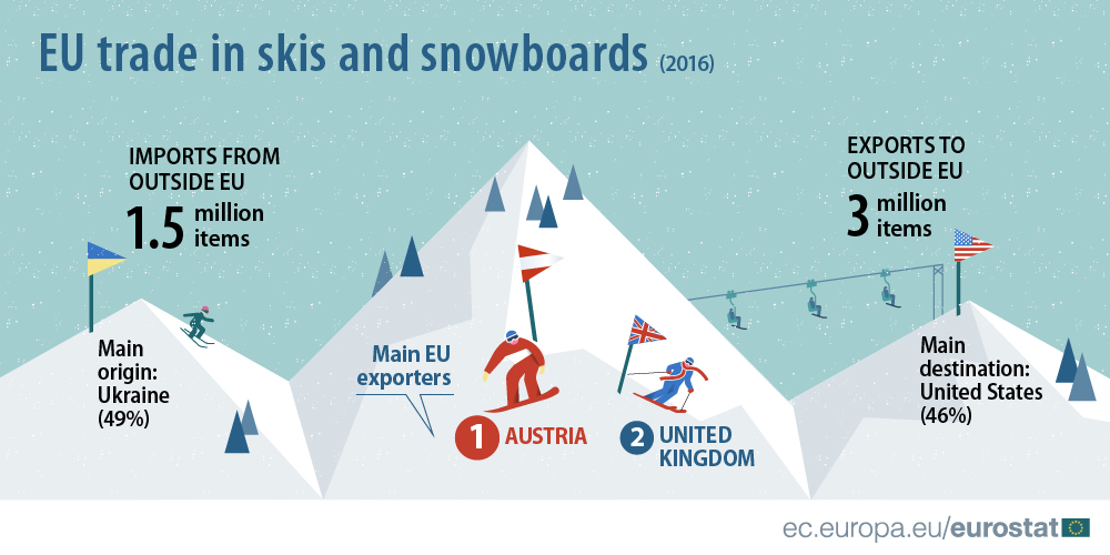 EU trade in skis and snowboards (infographic)