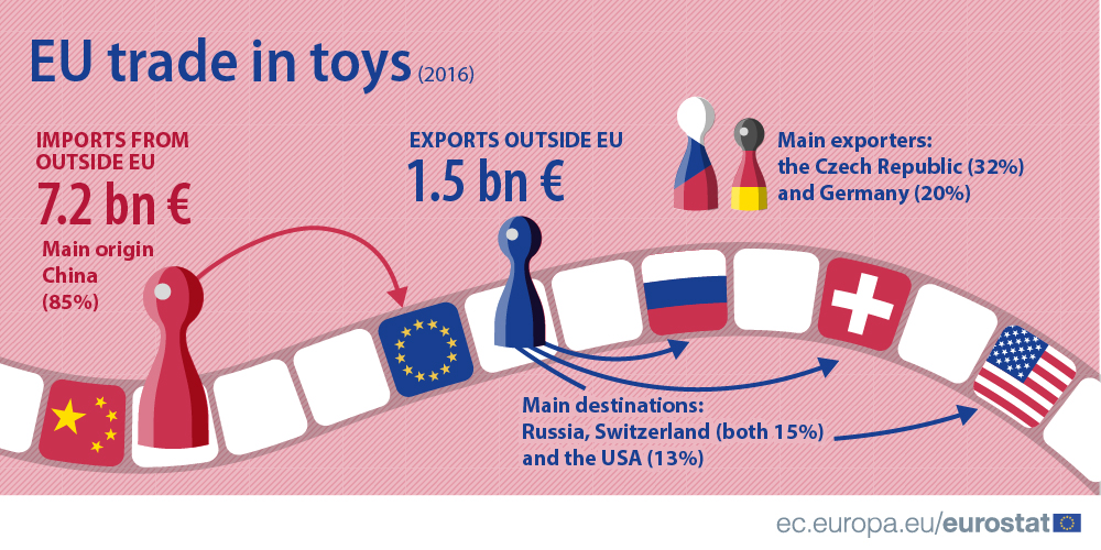 EU trade in toys