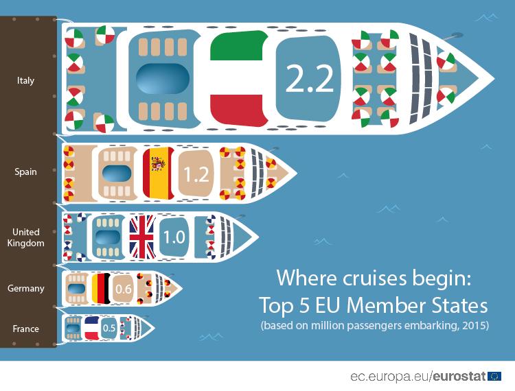 Infographic: Cruises, top 5 EU Member States
