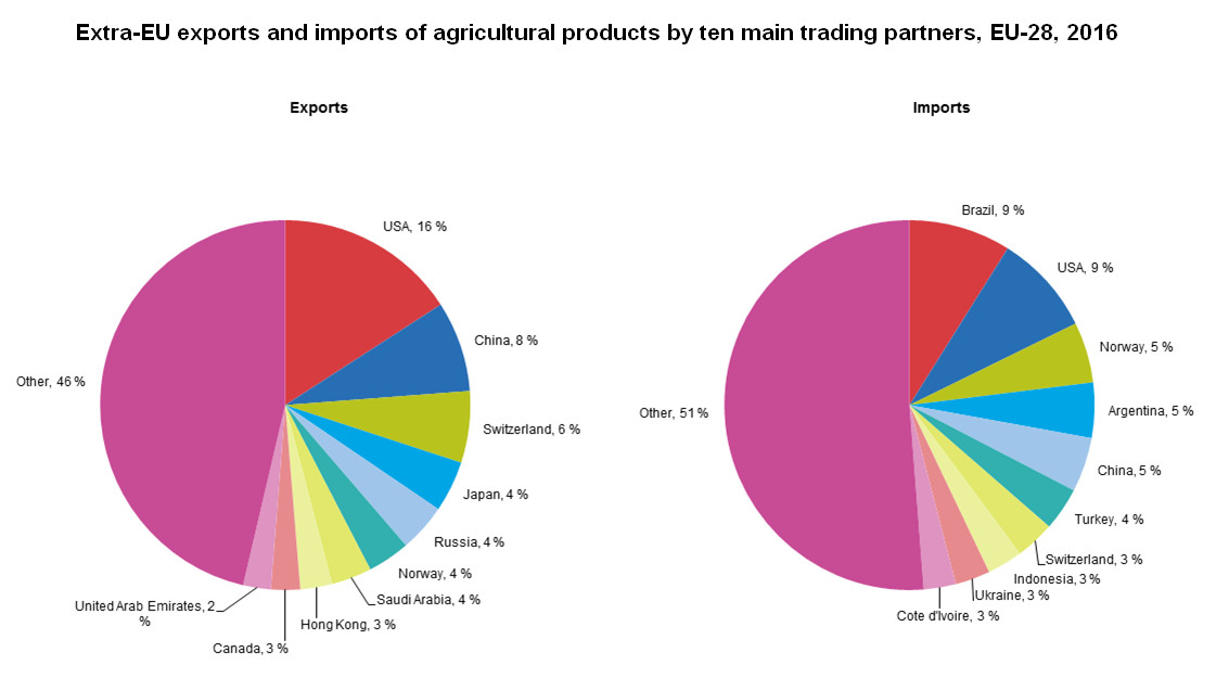 Extra-EU exports and imports of agricultural products, 2016