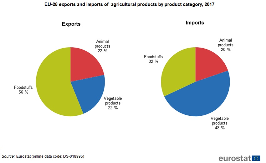 EU-28_exports_and_imports_of_agricultural_products_by_product_category
