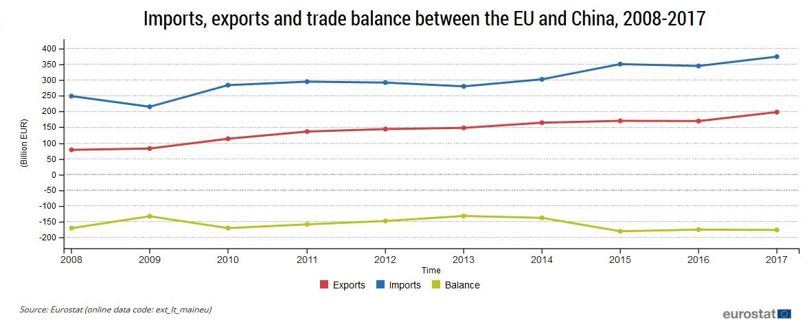EU trade with China, 2008-2017