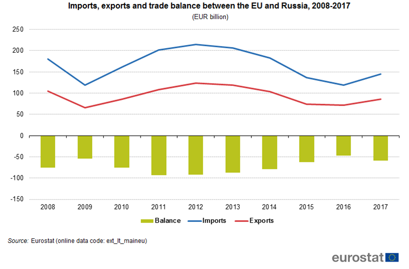 Imports, exports and trade balance EU and Russia, 2008-2017