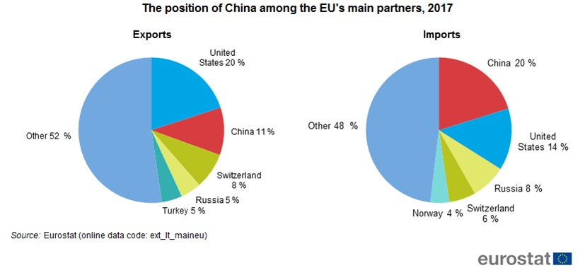 The position of China among the EU's main partners, 2017