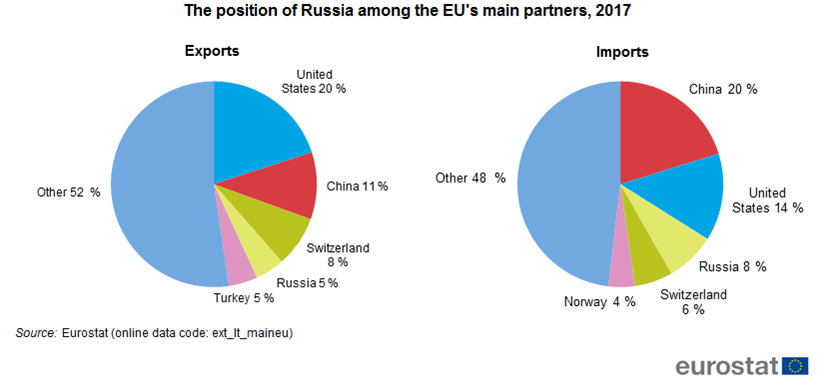 The position of Russia among the EU´s main partners, 2017