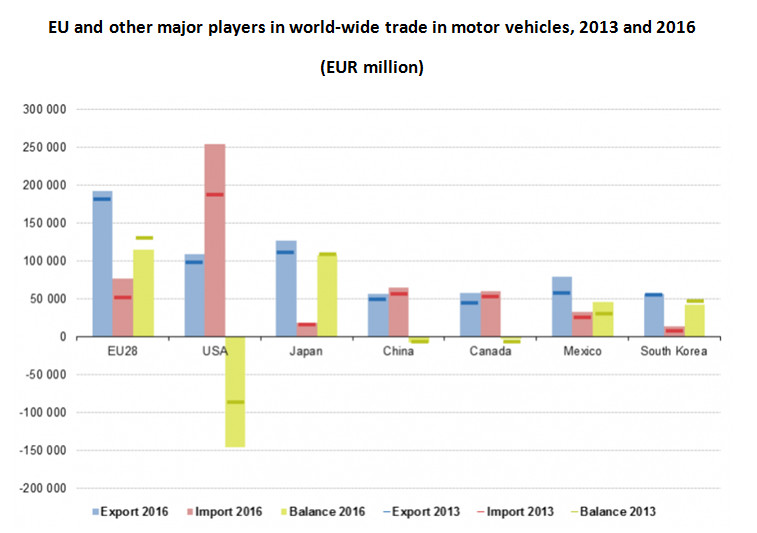 Trade in motor vehicles, 2016 and 2016