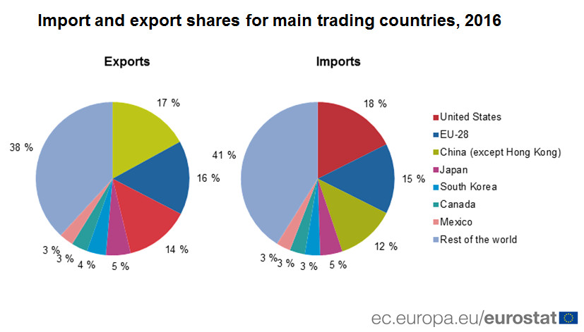 Import and export shares for main trading countries, 2016