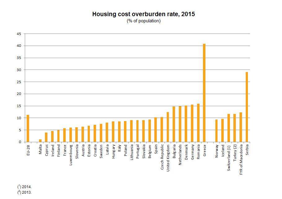 Housing cost overburden rate, 2015 (%)