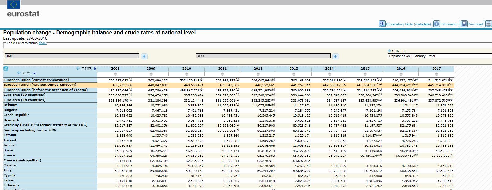 Database screenshot with new EU aggregate