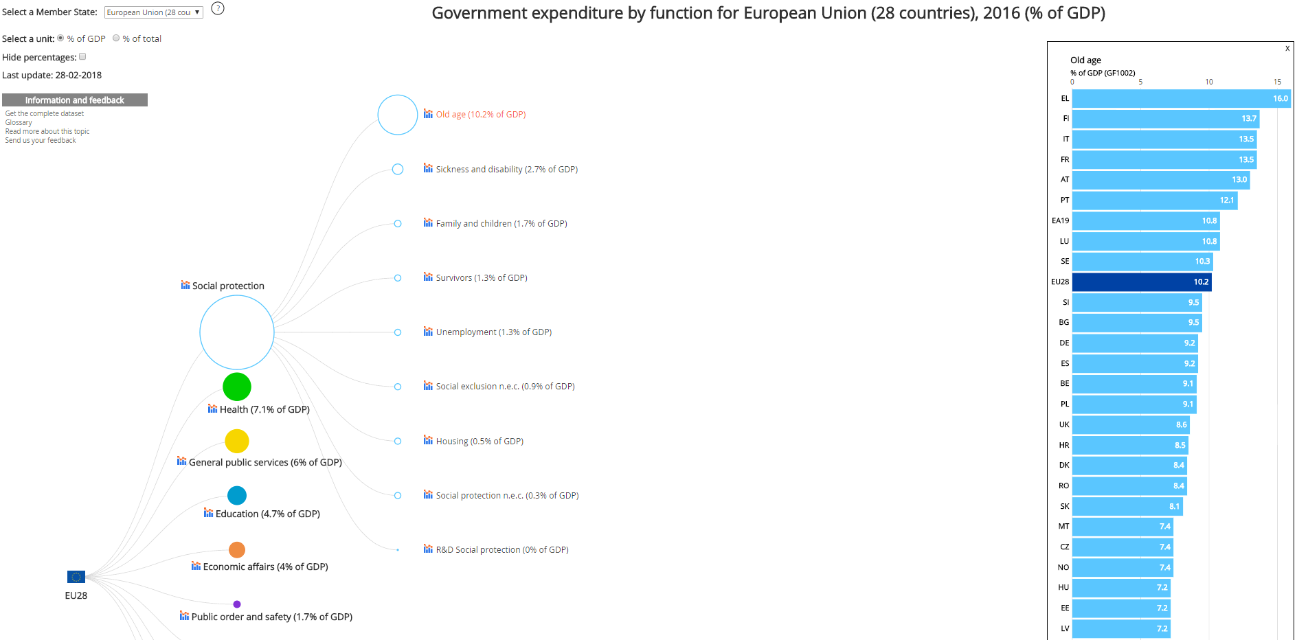 Visualisation: Government expenditure by function, 2016