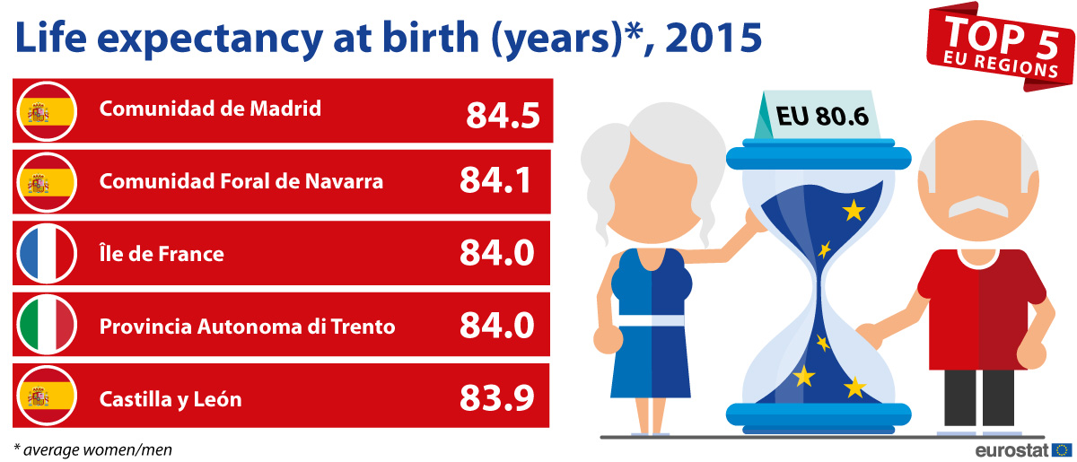 Infographic: Life expectancy at birth (years), 2015