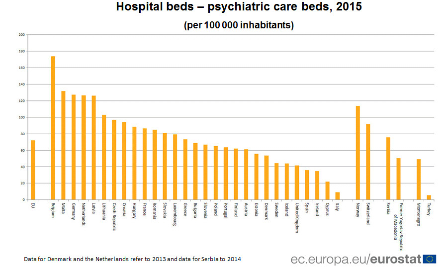 Hospital beds - psychiatric care beds, 2015