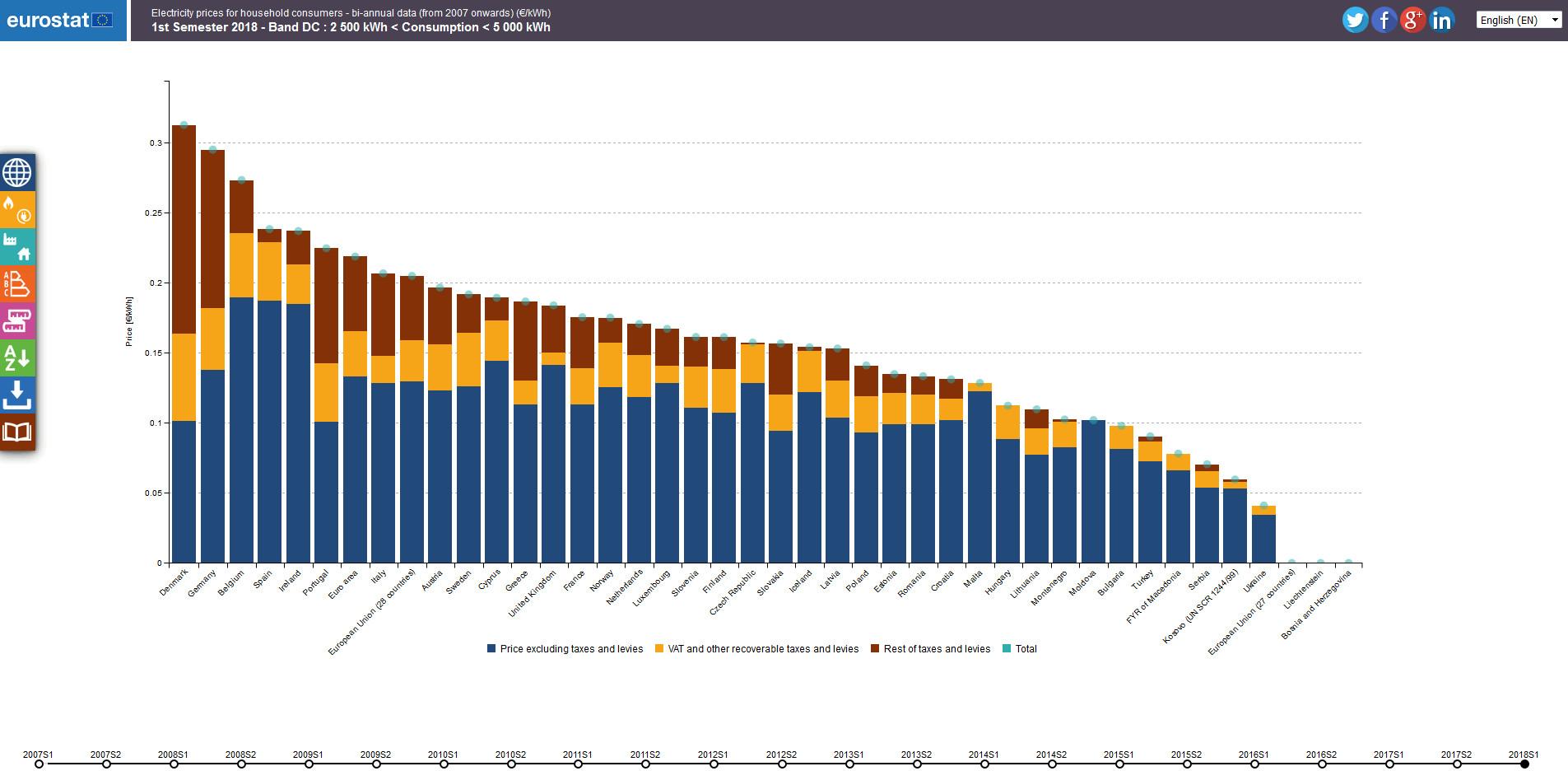 Visualisation: Energy prices