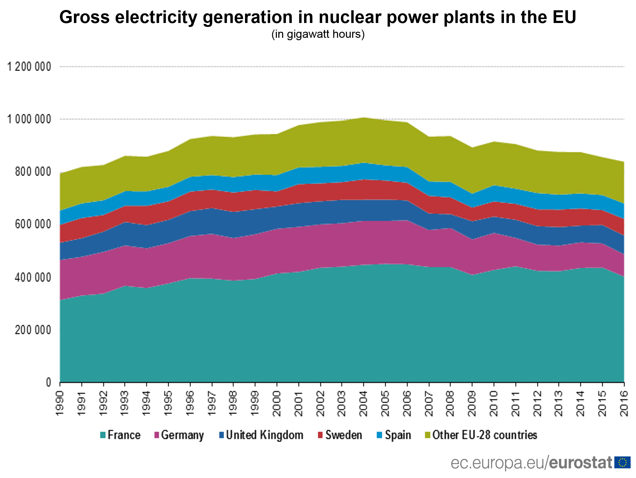 Electricity generation in EU nuclear power plants