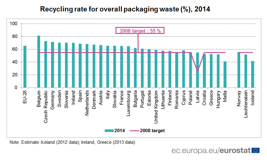 Recycling rate for overall packaging waste (%), 2014