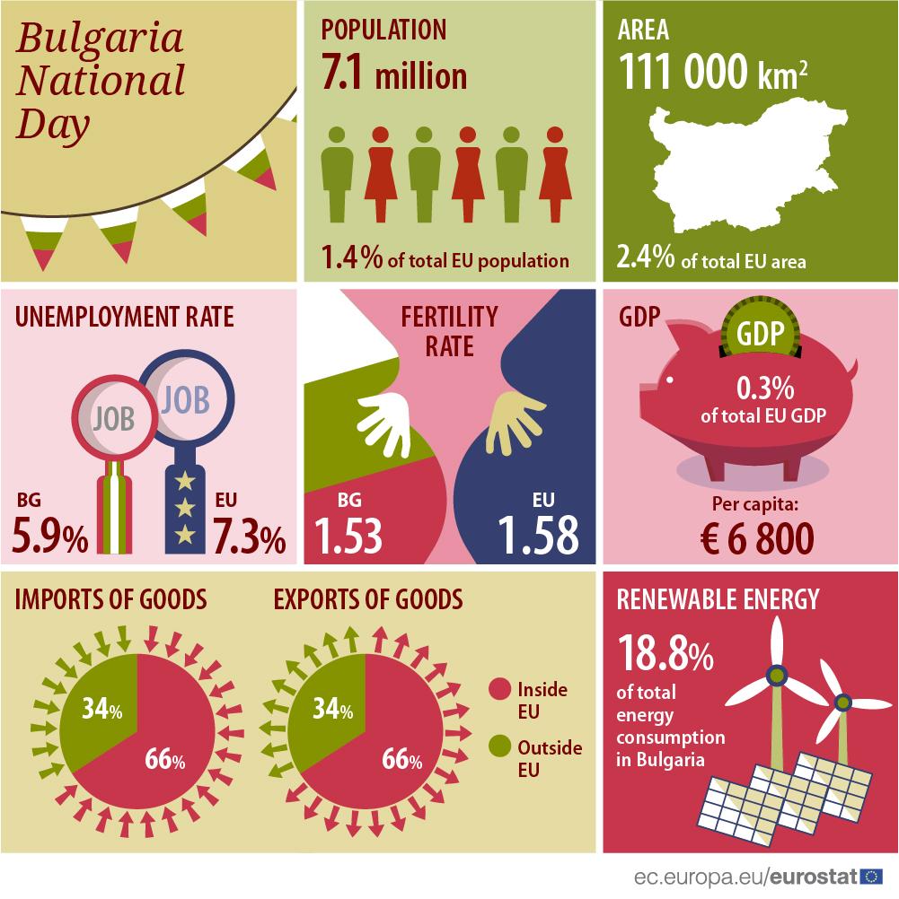 Infographics: Bulgaria National Day