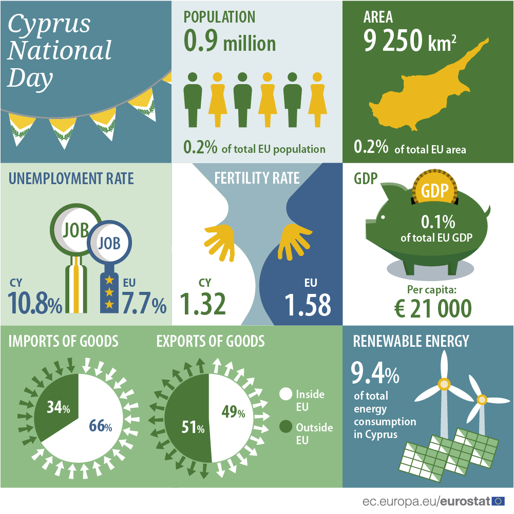 Infographic: Cyprus national day