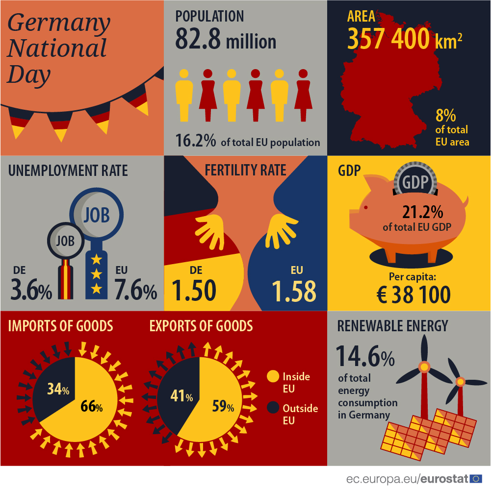 Infographic: Germany national day