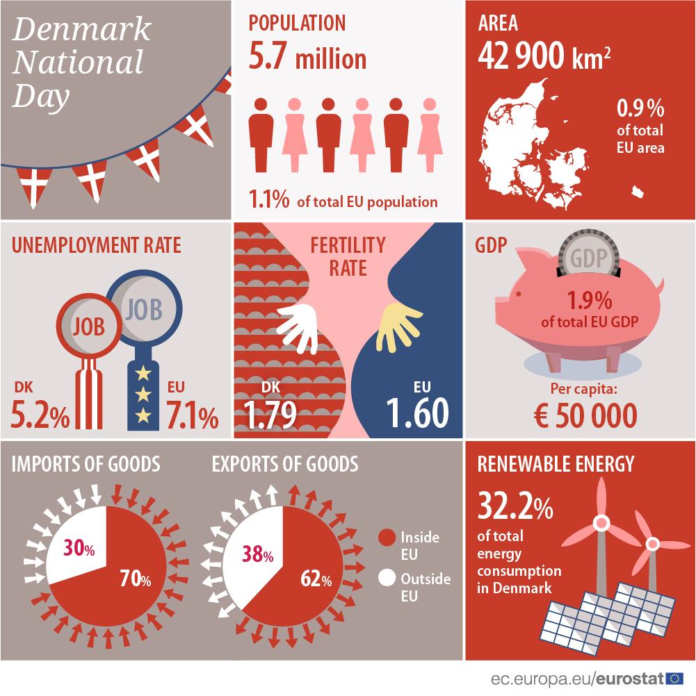 Infographics: Denmark national day