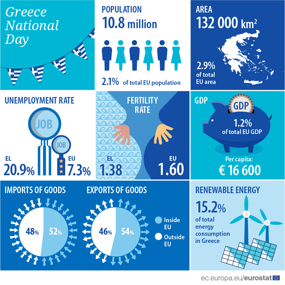 Infographics: Greece National Day