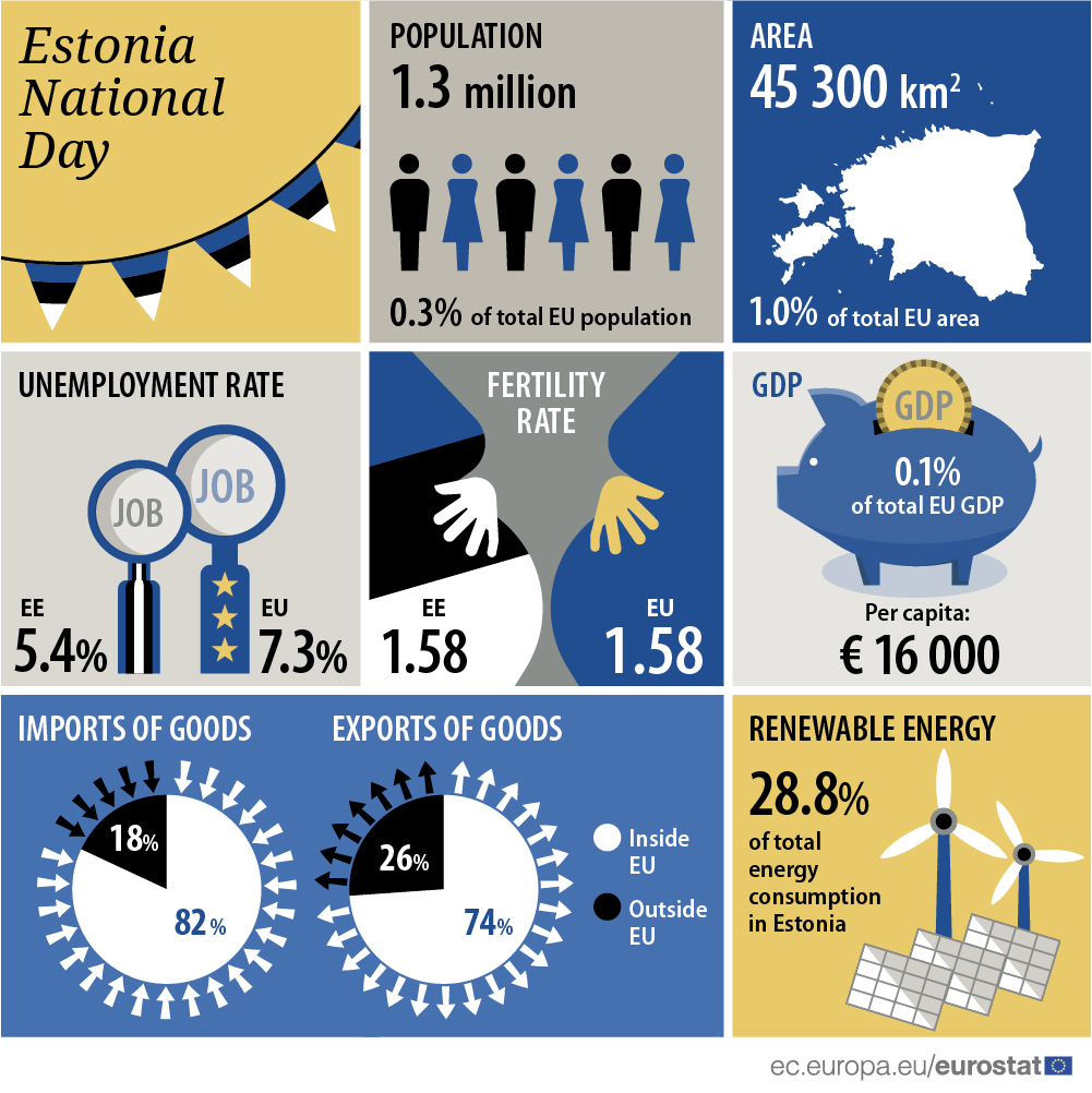 Infographic: Estonia National Day
