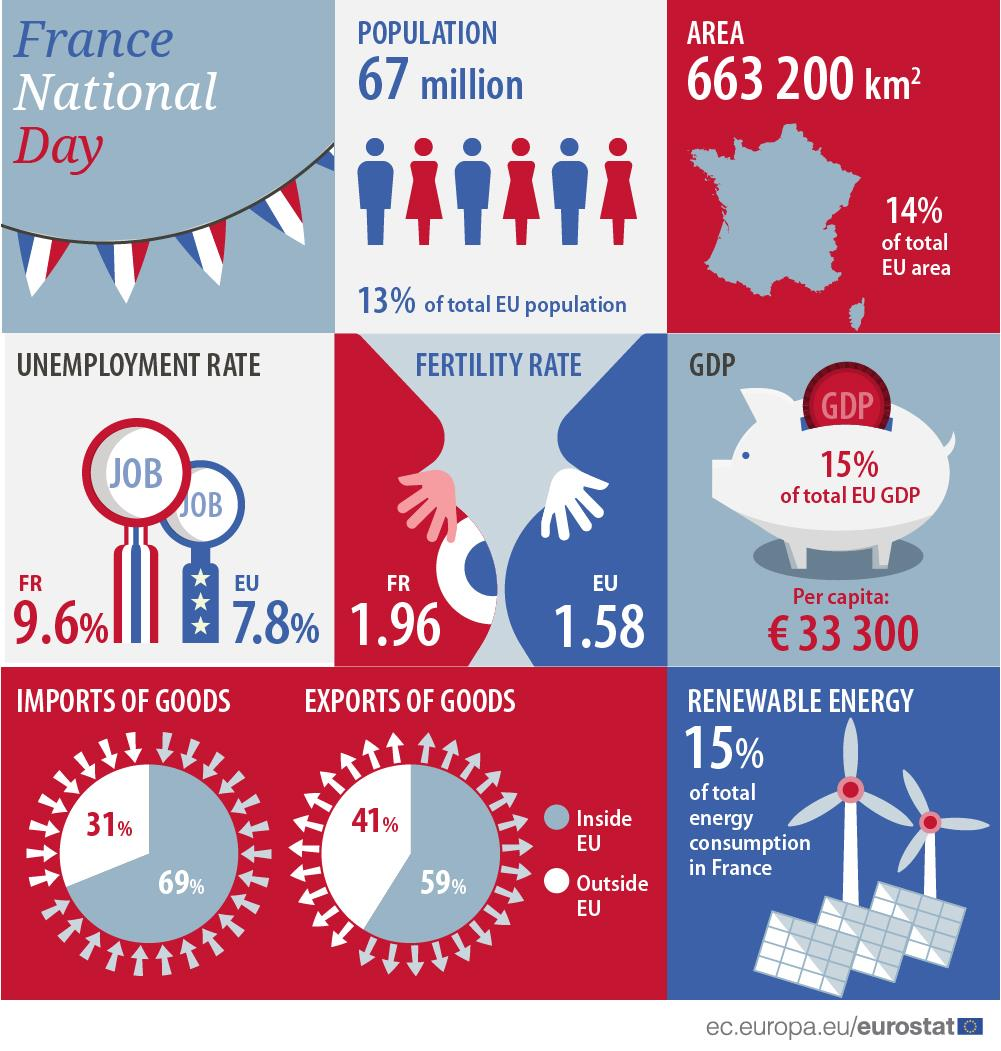 Infographic: France national day