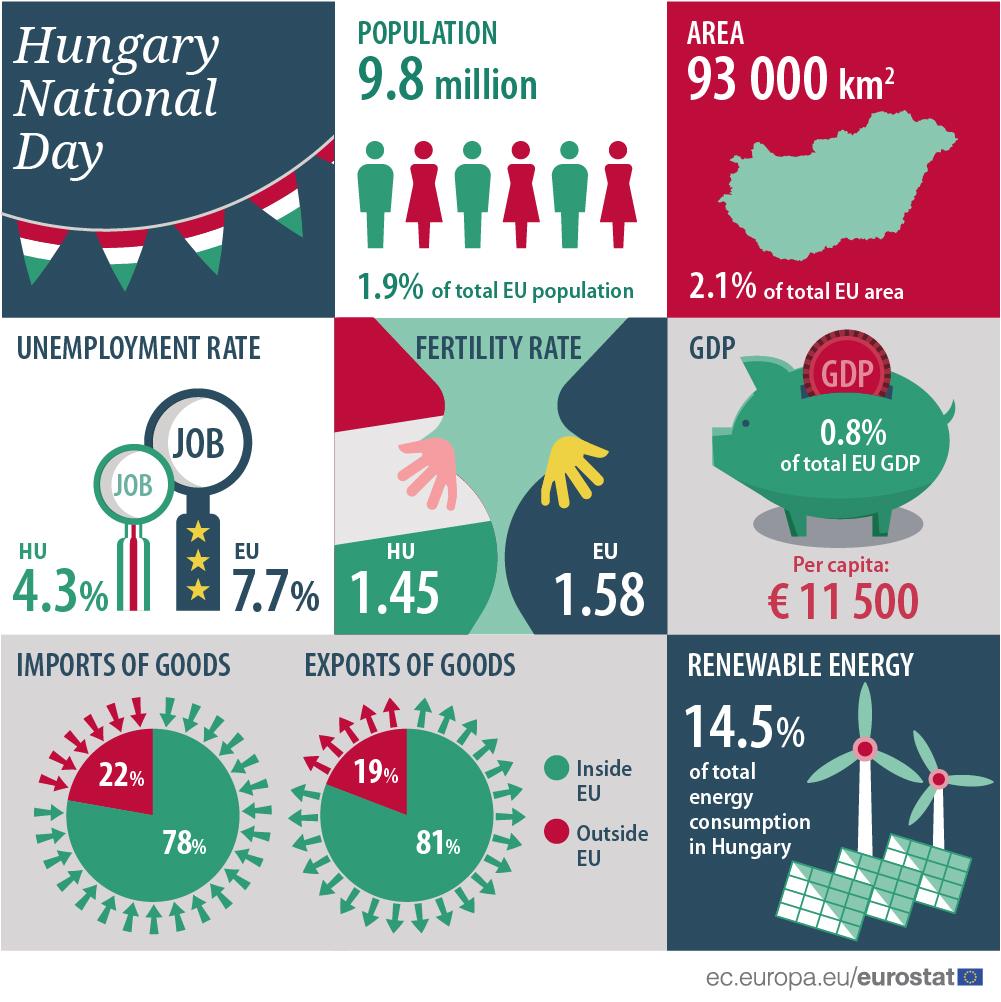 Eurostat celebrates Hungary - Product - Eurostat