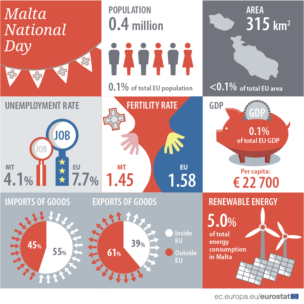 Infographic: Malta National Day