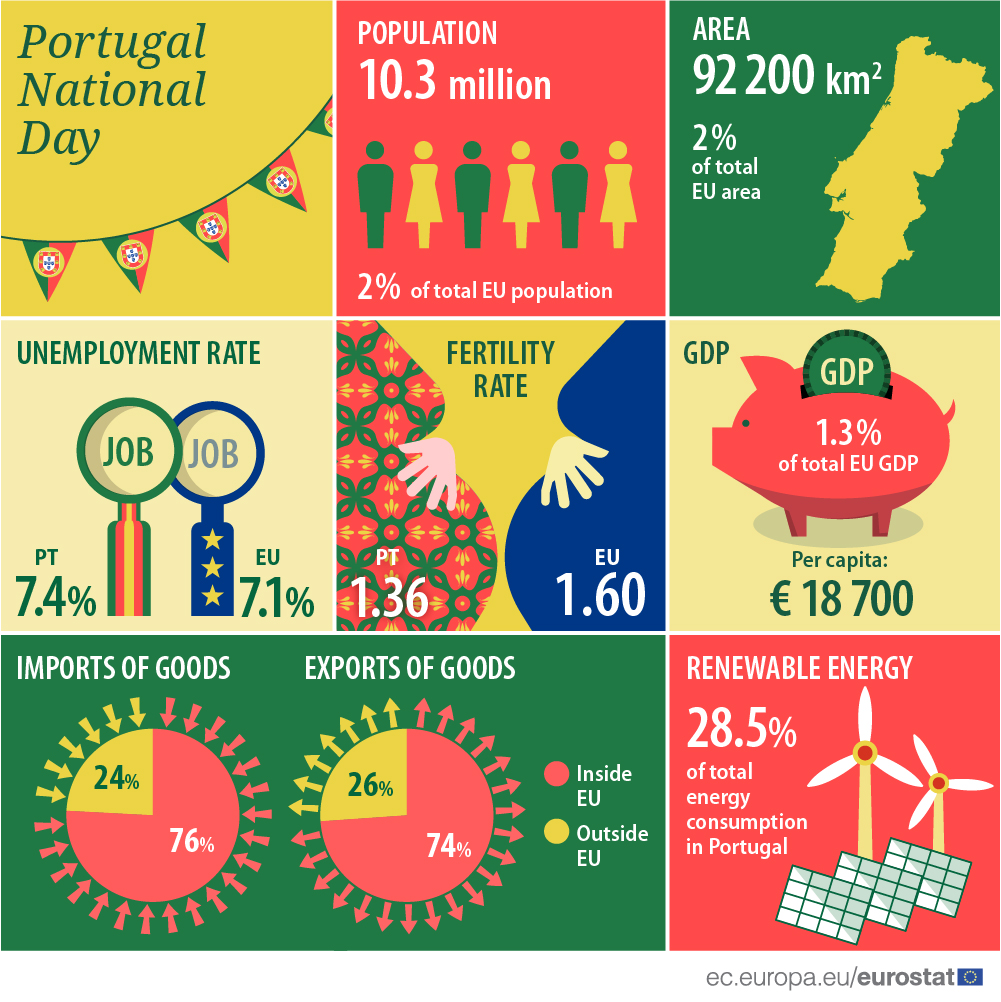 Infographics: Portugal National Day