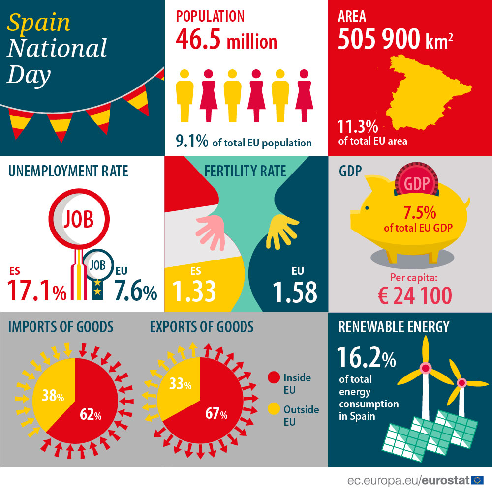 Infographic: Spain national day