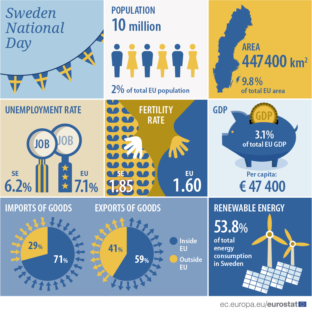 Infographics: Sweden national day