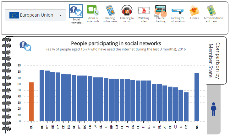 Visualisation: People participating in social networks